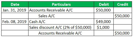 Accounting for Sales Discounts Example 1-1