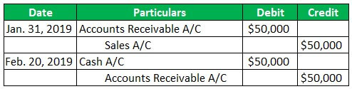 Accounting for Sales Discounts Example 1.jpg