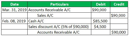 Accounting for Sales Discounts Example 2-1