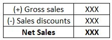 Accounting for Sales Discounts (Income Statement)