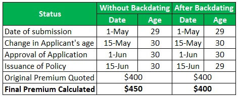 Backdating Example