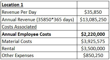 Committed Cost Example 3