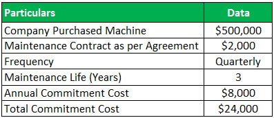Committed Cost Example 4