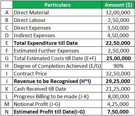 Contract Costing Example 1