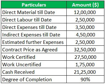 Contract Costing Example