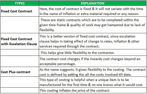 Contract Costing Types