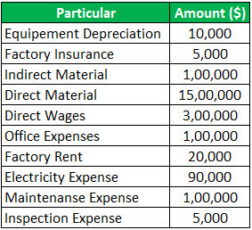 Conversion Cost Example
