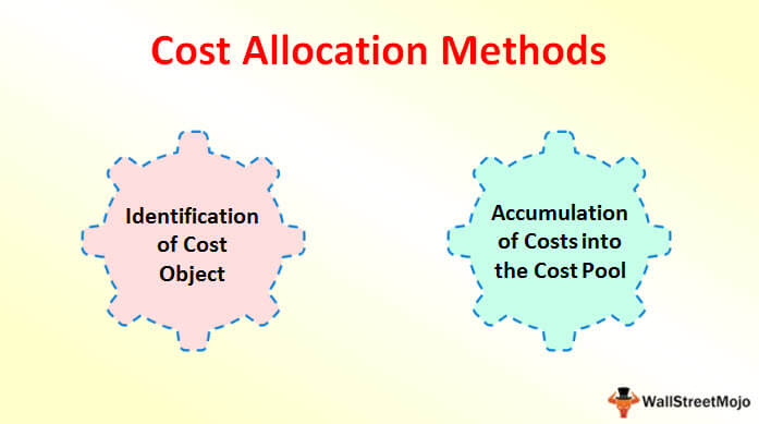 Cost Allocation Methods