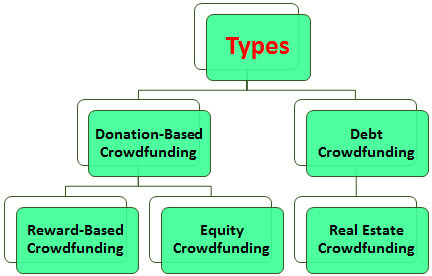 Crowdfunding Types