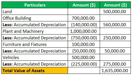 Accumulated Depreciation – An asset or Liability (BS)