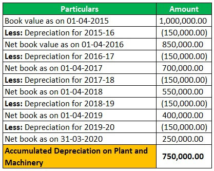 Example 1-1 (Accumulated Depreciation – An asset or Liability- plant & Machinery)