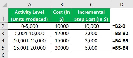 Step Cost Example 1-1