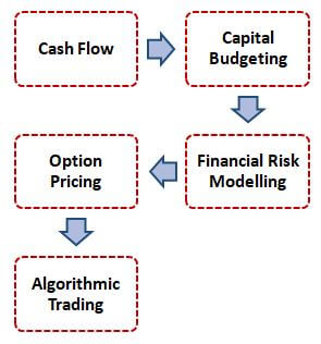 Applications of Financial Modelling Software