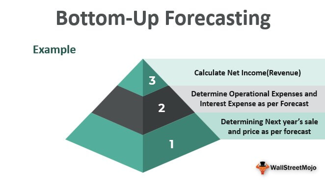 Bottom-Up-Forecasting