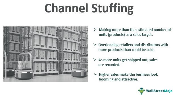 Channel Stuffing