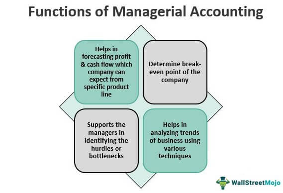 Functions of Managerial Accounting