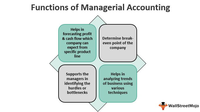 Functions of Managerial Accounting 1
