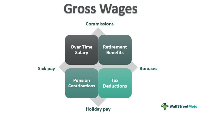 Gross-Wages