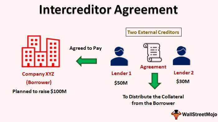 Intercreditor Agreement