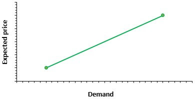 Non Price Determinants of Demand Graph 1