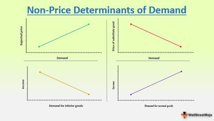 Non Price Determinants of Demand