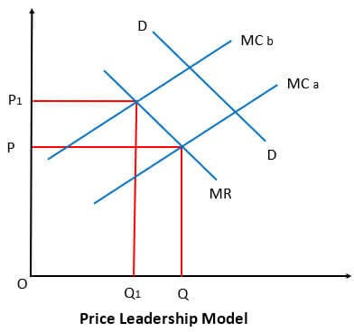 Price-Leadership-Model.jpg