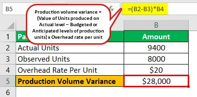Production Volume Variance Example 1