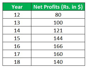 Profits of stabilized business