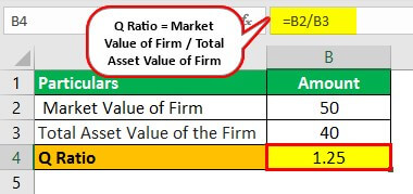 Q Ratio Example 1