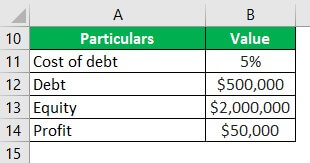 Trading on Equity Example 1-2