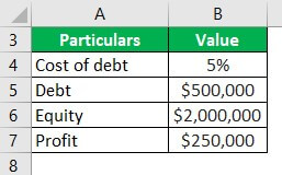 Trading on Equity Example 1