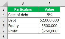 Trading on Equity Example 2-1