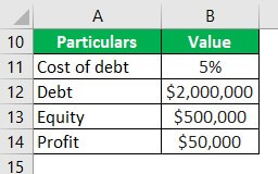 Trading on Equity Example 2-3