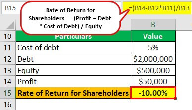 Trading on Equity Example 2-4