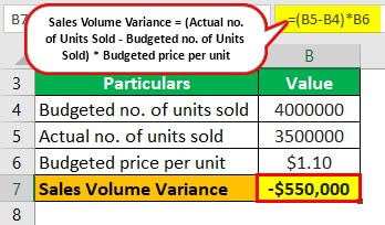 Volume Variance Example 2-1