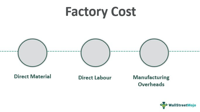 Factory-Cost