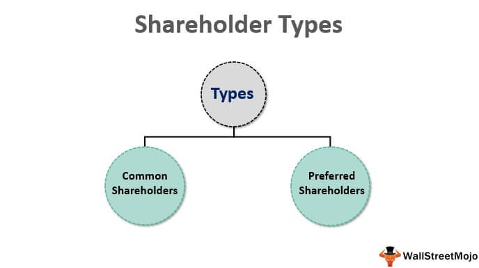 Shareholder Types 1