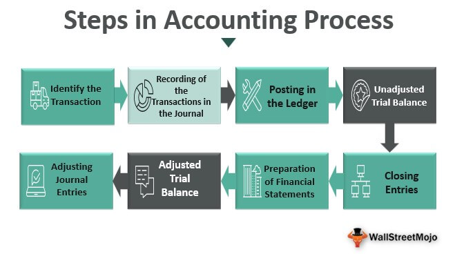Steps-in-Accounting-Process