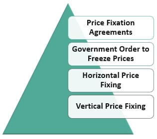 Types-of-Price-fixing