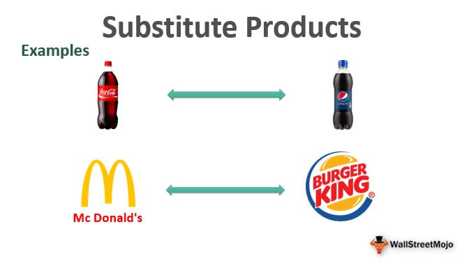 Substitute-Products