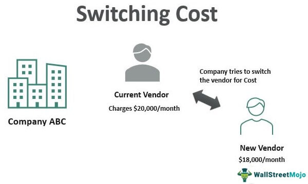 Switching Cost