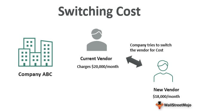 Switching-Cost