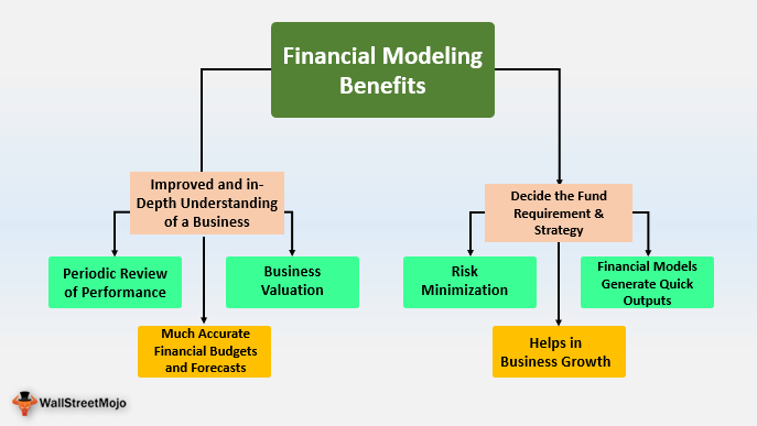 Financial Modeling Benefits