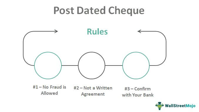 Post-Dated-Cheque