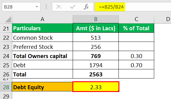 Capital Structure Example 1.4