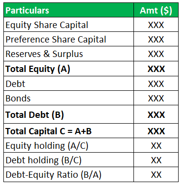 Capital Structure Example 1