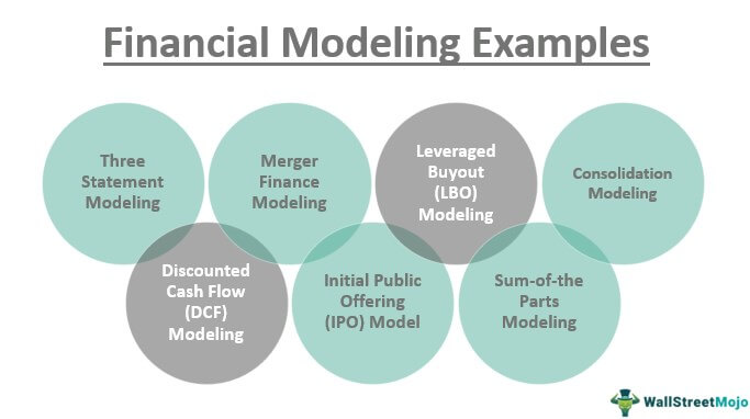 Financial Modeling Examples