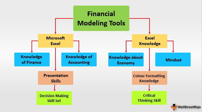 Financial Modeling Tools
