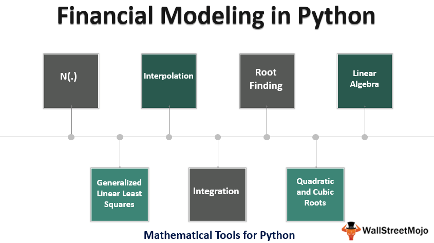Financial Modeling in Python_1