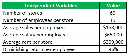 Independent Variable Example 1